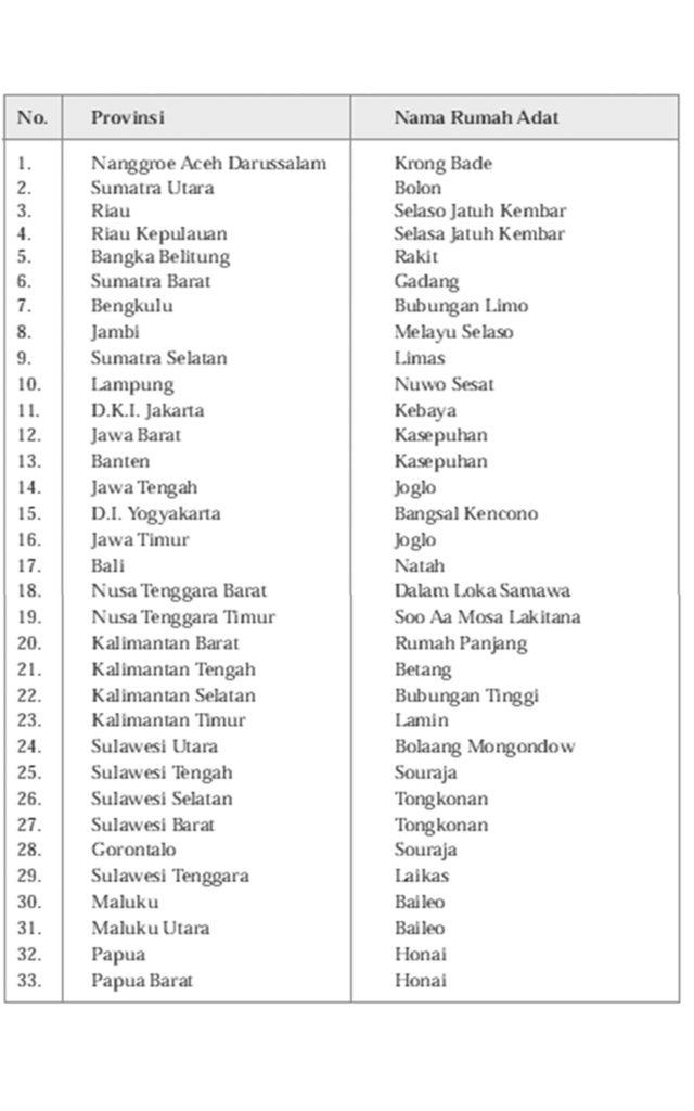 Daftar Rumah Adat