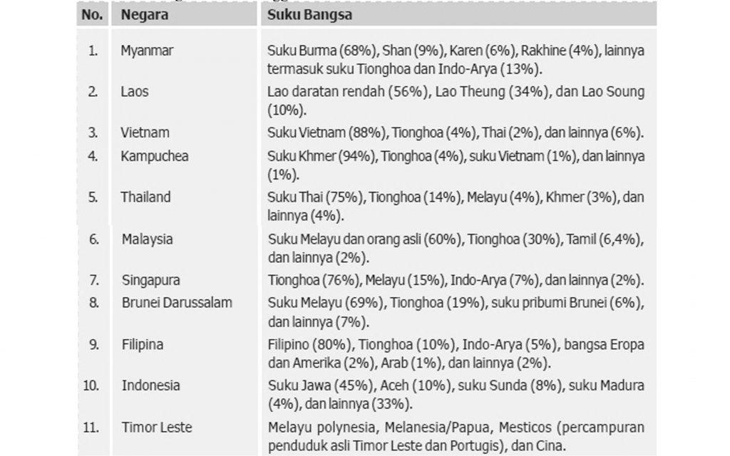 Suku Bangsa di Asia Tenggara