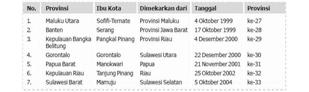 Tabel Provinsi Baru di Indonesia Sejak Tahun 1999